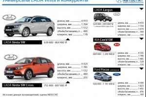 А есть конкуренты у новых моделей ВАЗ Vesta SW и Vesta SW Cross
