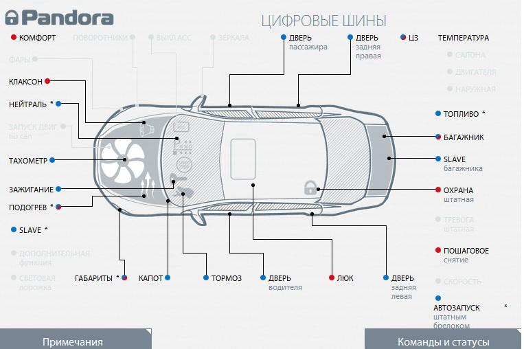 статусы сигнализации pandora dxl 3910 для Audi A6